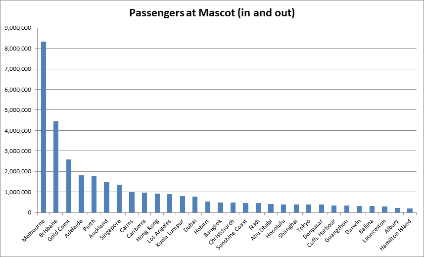 Passengers at Mascot (in and out)